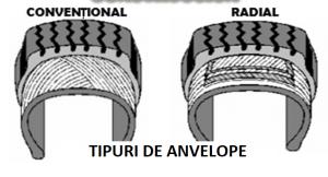 TIPURI DE ANVELOPE