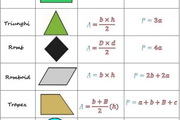 cum calculezi aria și perimetrul
