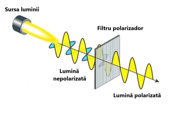 polarizarea-luminii